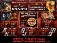 Ghost Rider Slots Paytable