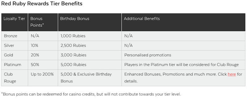 Red Ruby Rewards Tier Benefits